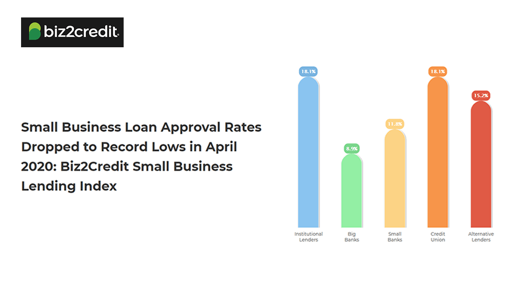 biz2credit lending index april 2020