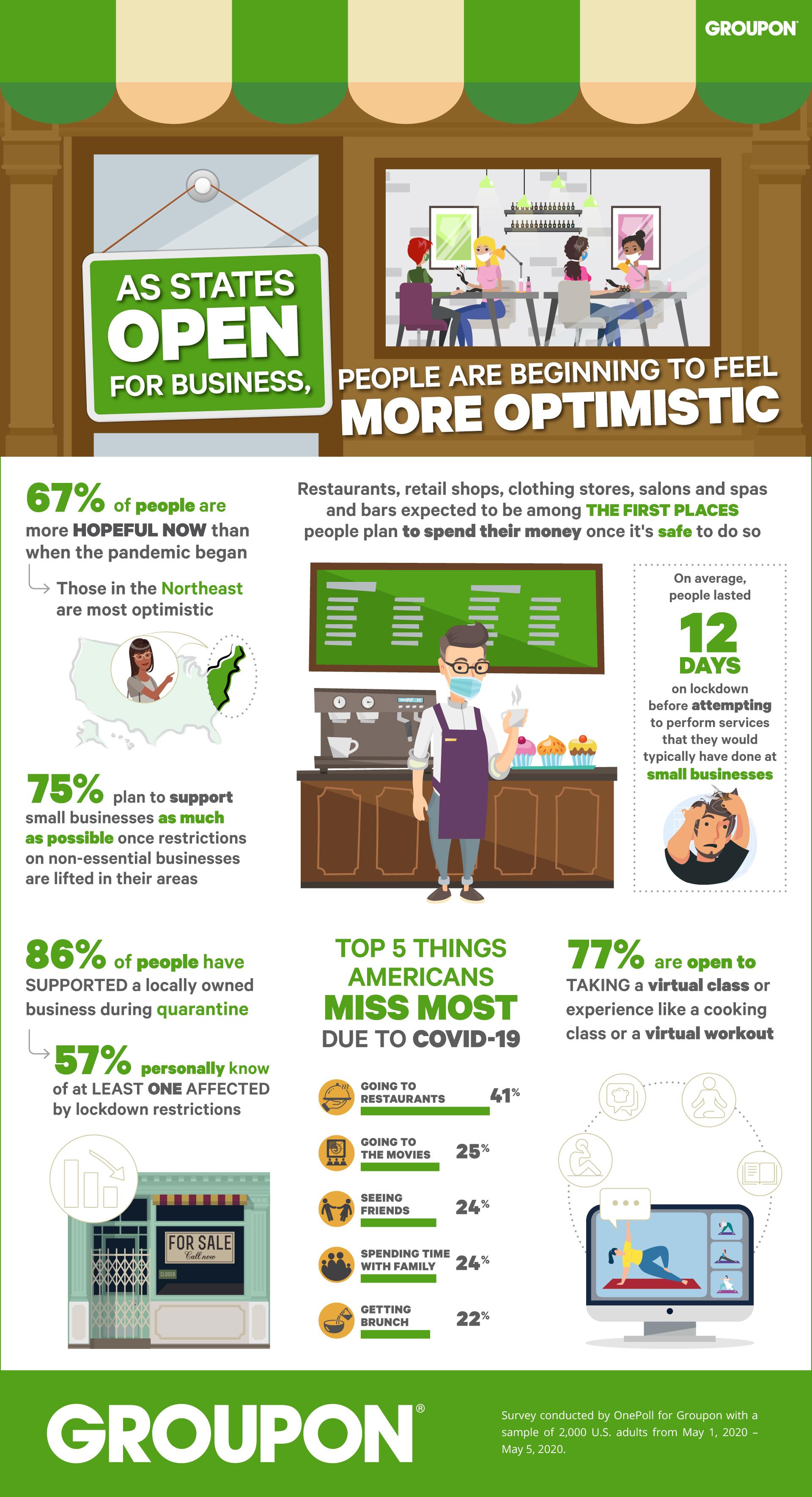 GroupOn Consumer Plans Survey