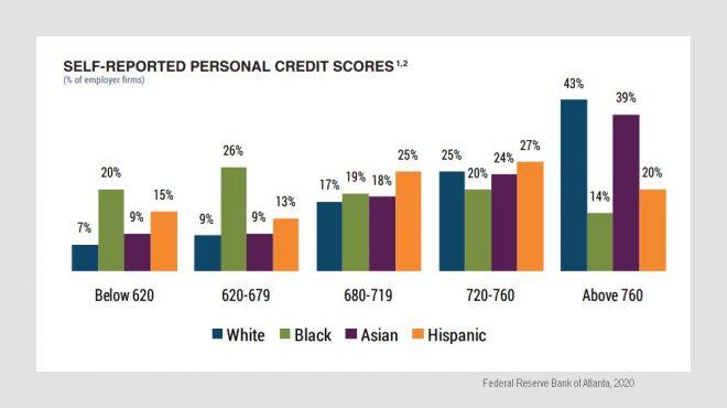minority business credit scores chart