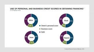 Minority business credit score reliance