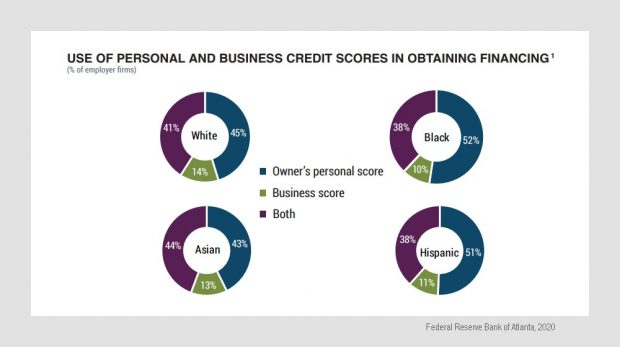 Minority business credit score reliance