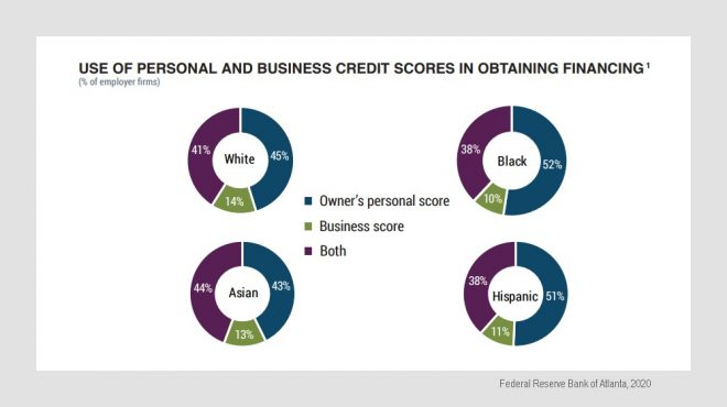 Minorities Rely Extra on Interior most Credit ranking Rankings vs Enterprise Rankings thumbnail