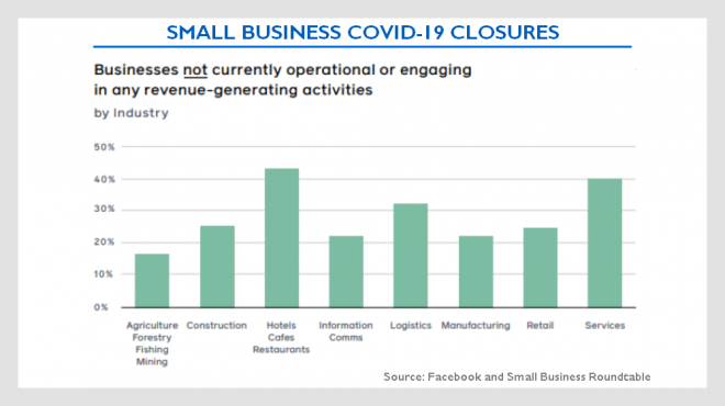which small businesses hurt / shut down due to covid-19? Closures by industry