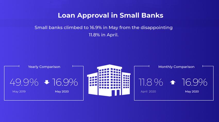 Biz2Credit Lending Index May 2020