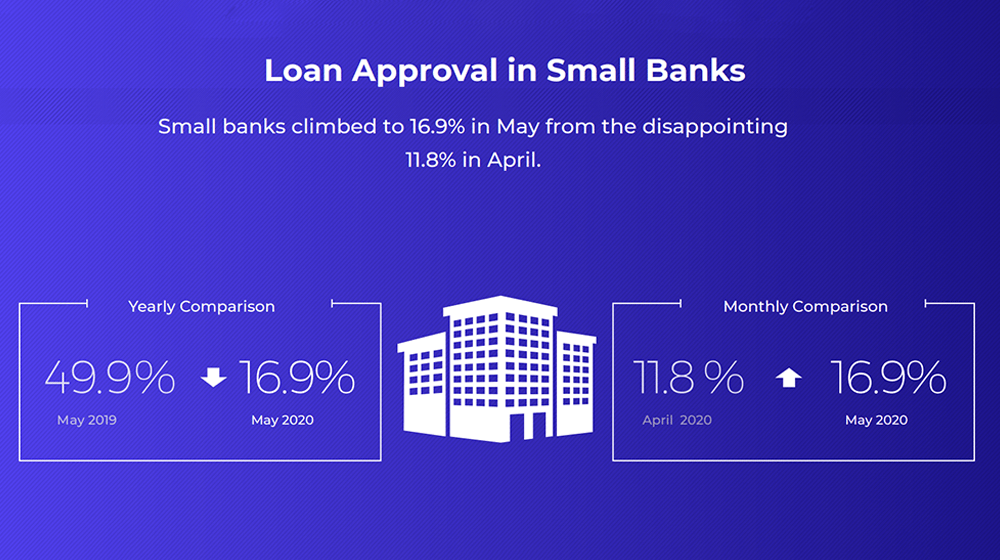 Biz2Credit Lending Index May 2020
