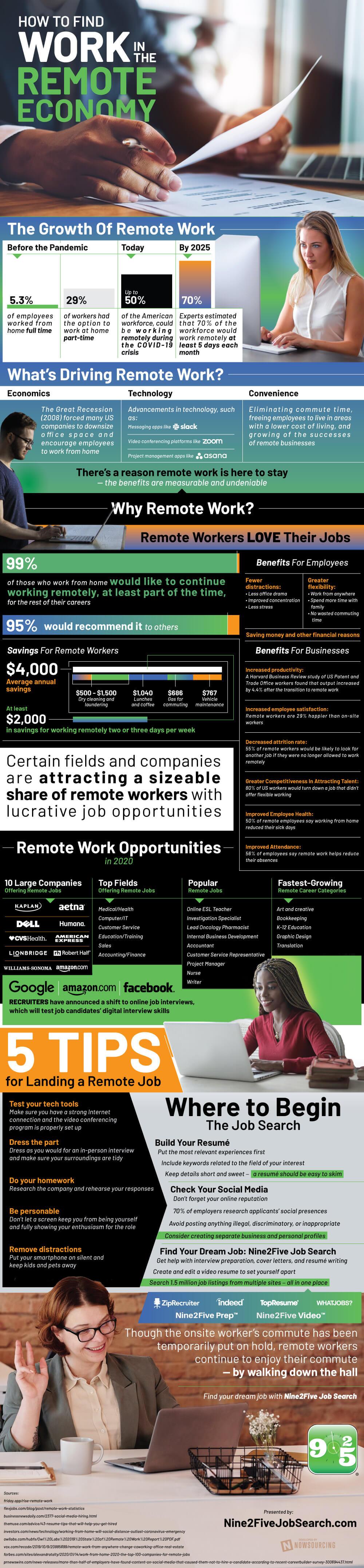 remote work economy