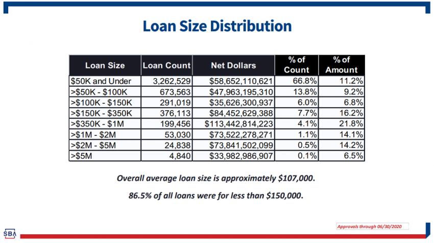 SBA ppp loan deadline extended to august 8