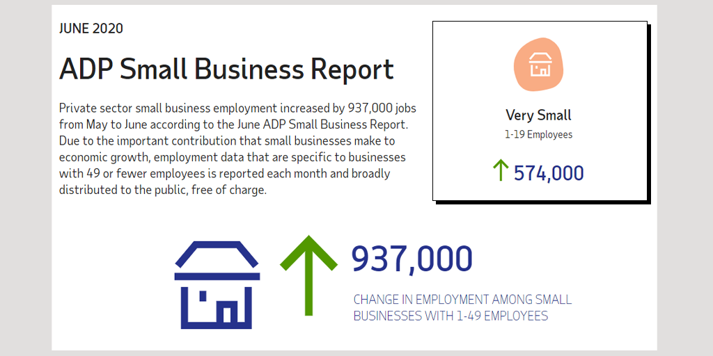 ADP Small Business Report for June 2020 – Nearly a Million Jobs Added %%sep%% %%sitename%%