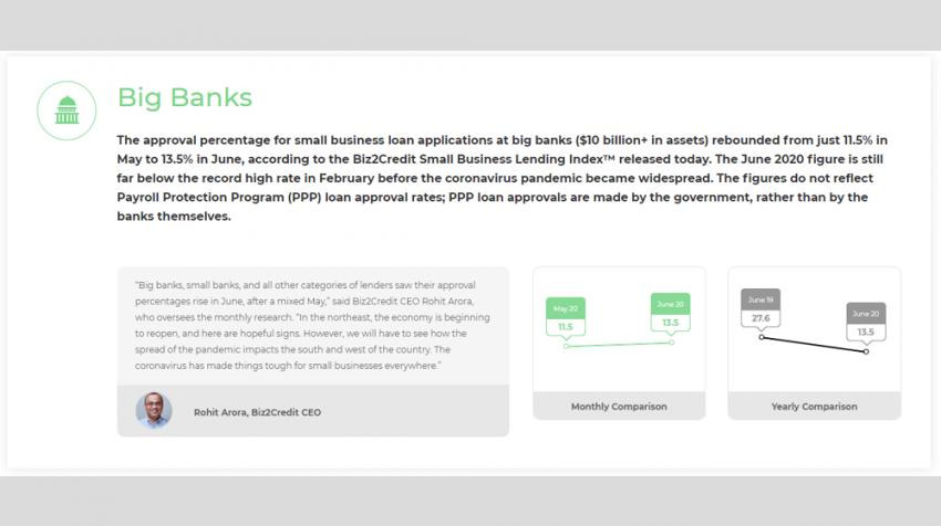 biz2credit small business lending index june 2020