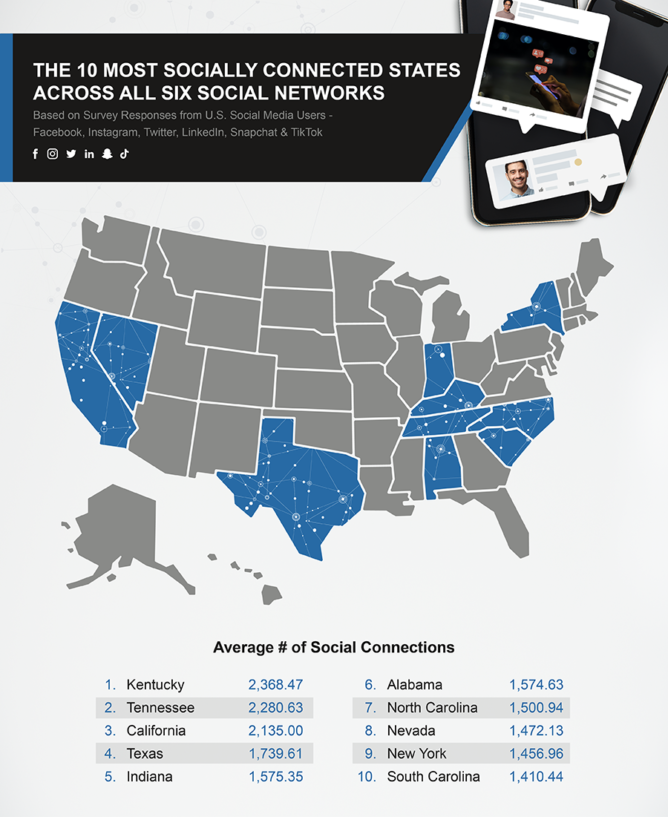 most socially connected infographic