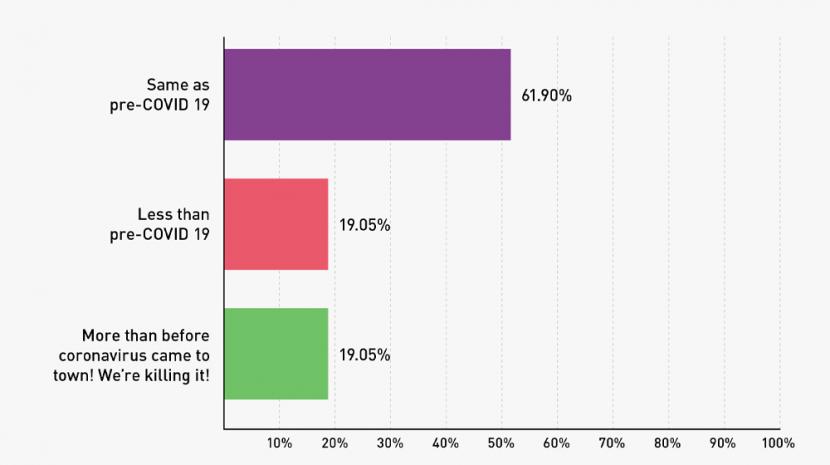 covid staffing survey