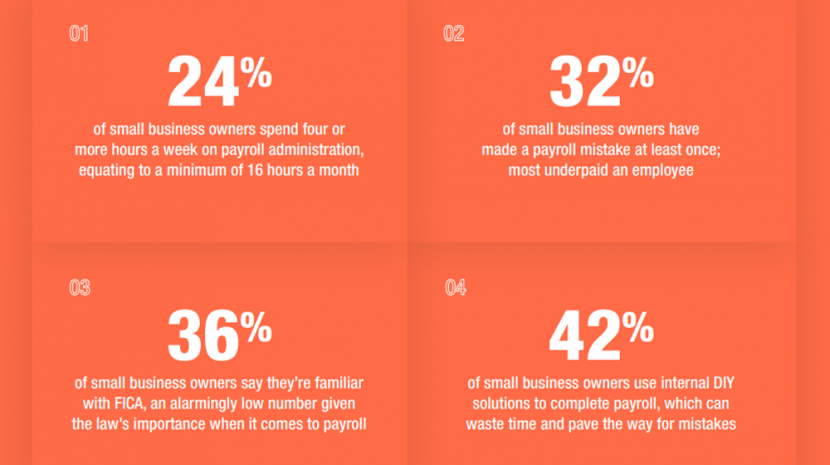 surepayroll compliance survey