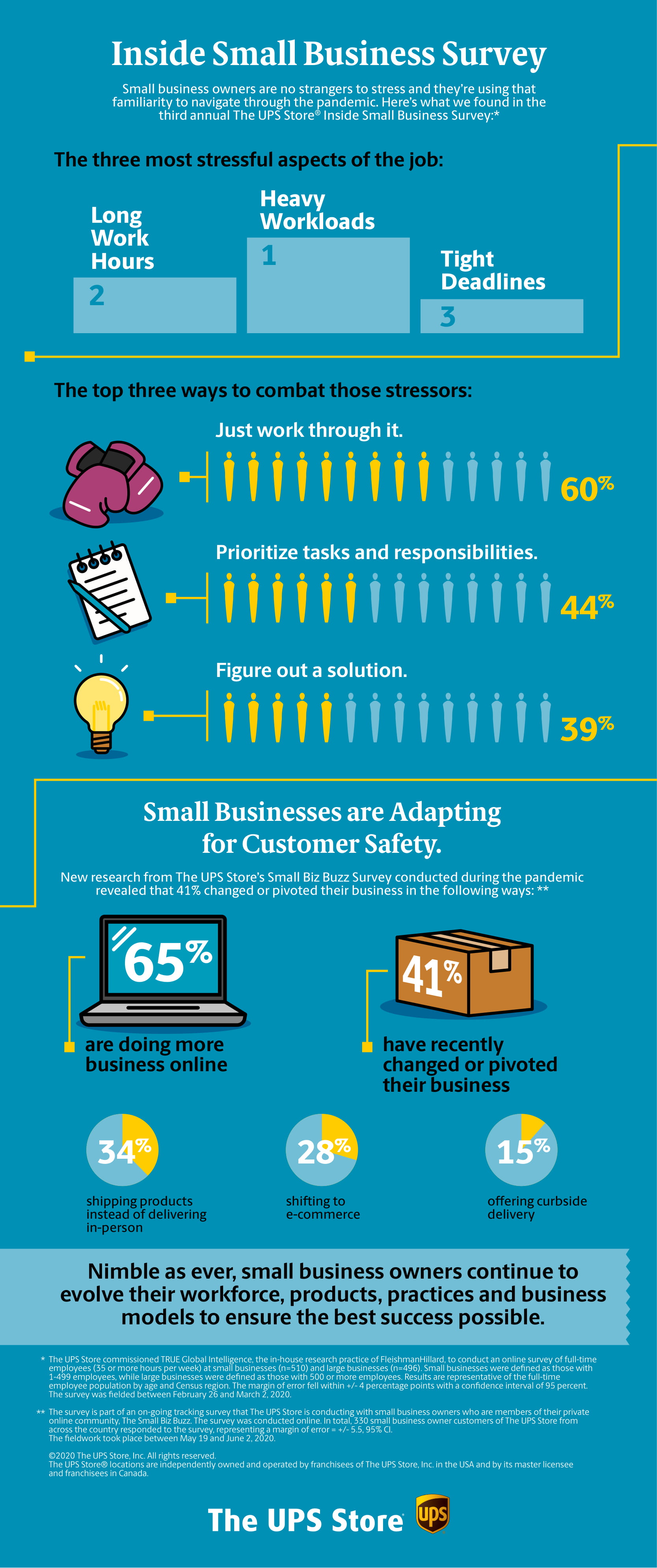 UPS Store Small Business Pivoting Survey