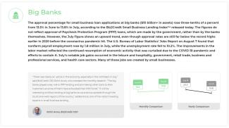 biz2credit lending index july 2020