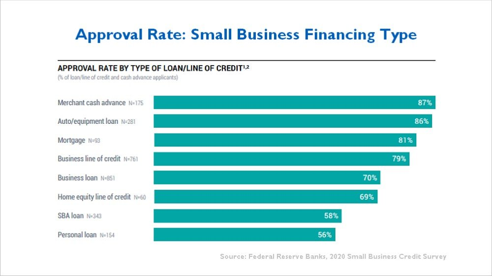 business line of credit approval rate