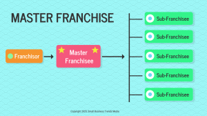 Master Franchises Business Relationship Diagram