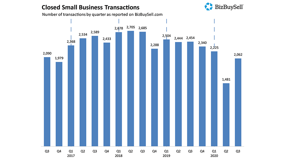 Demand for Pandemic-Proof Businesses - Buyer Confidence at Record High - Small Business Trends