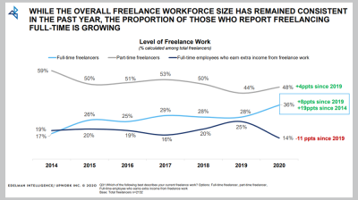upwork freelance report