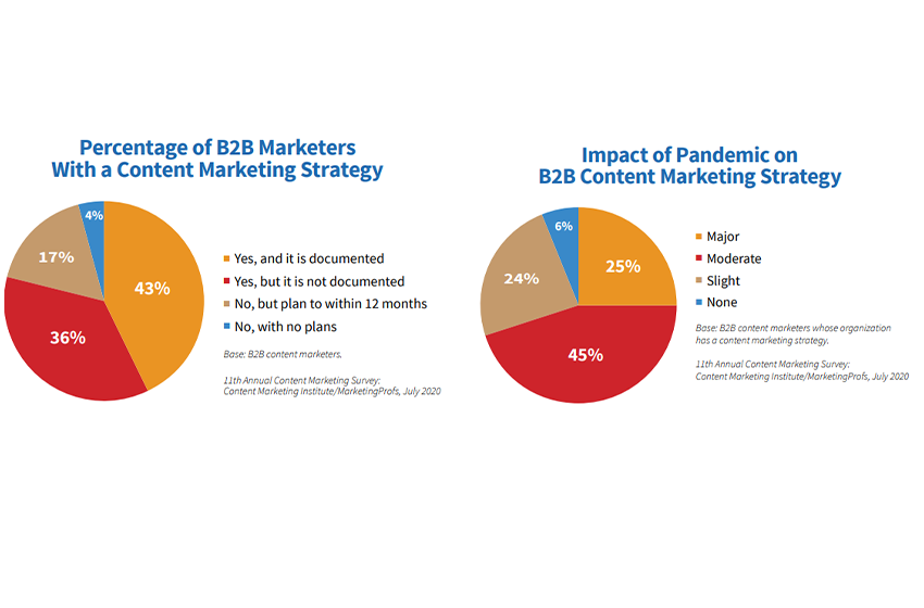 Content Marketing Statistics You Should Know