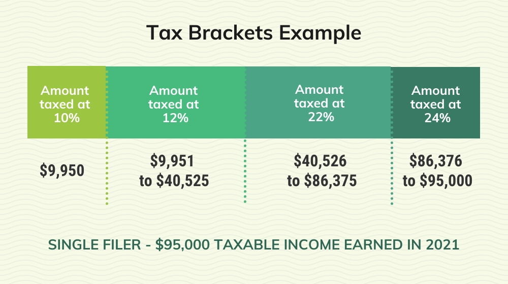 income tax brackets example