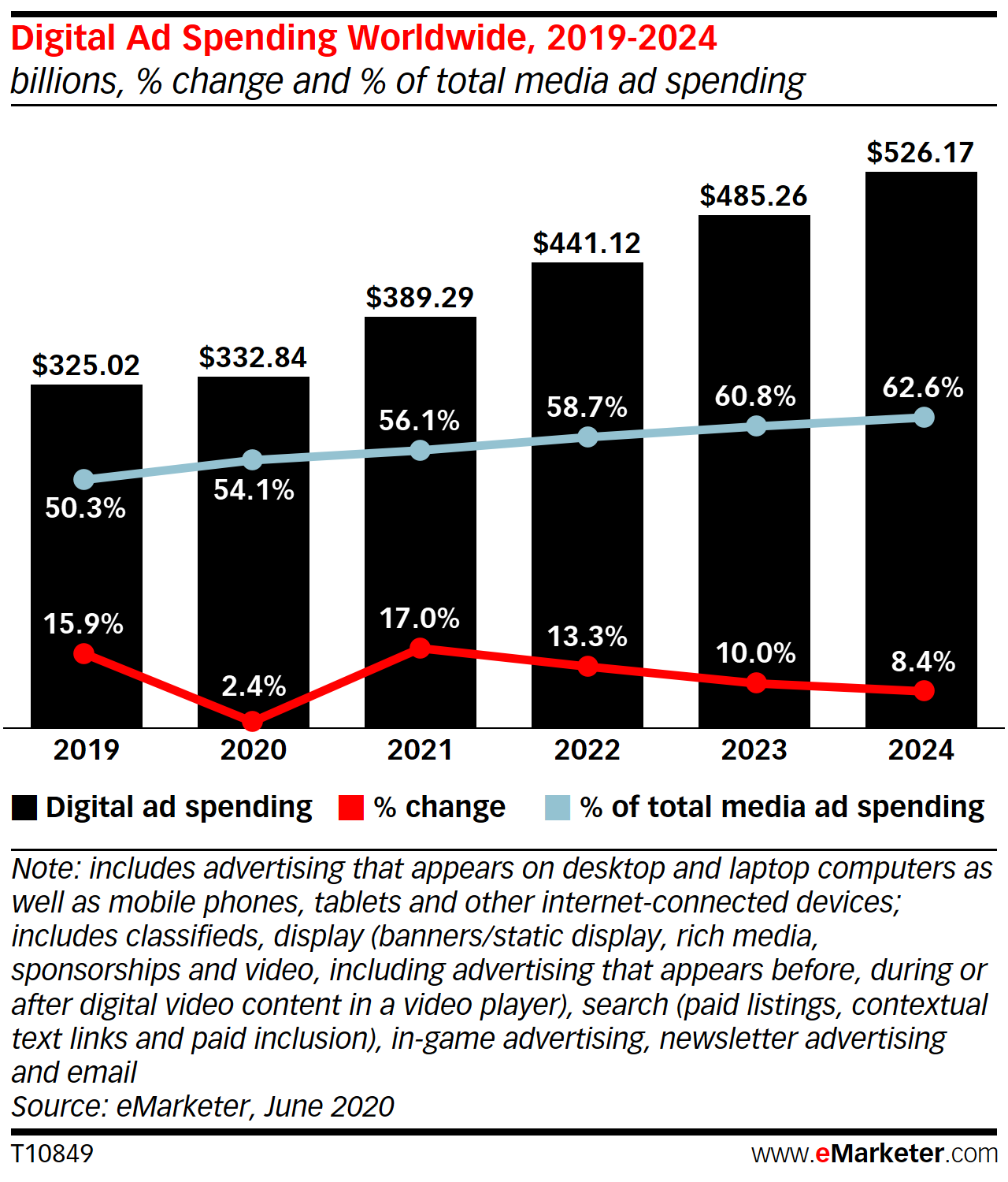 Digital Ad spend Worldwide