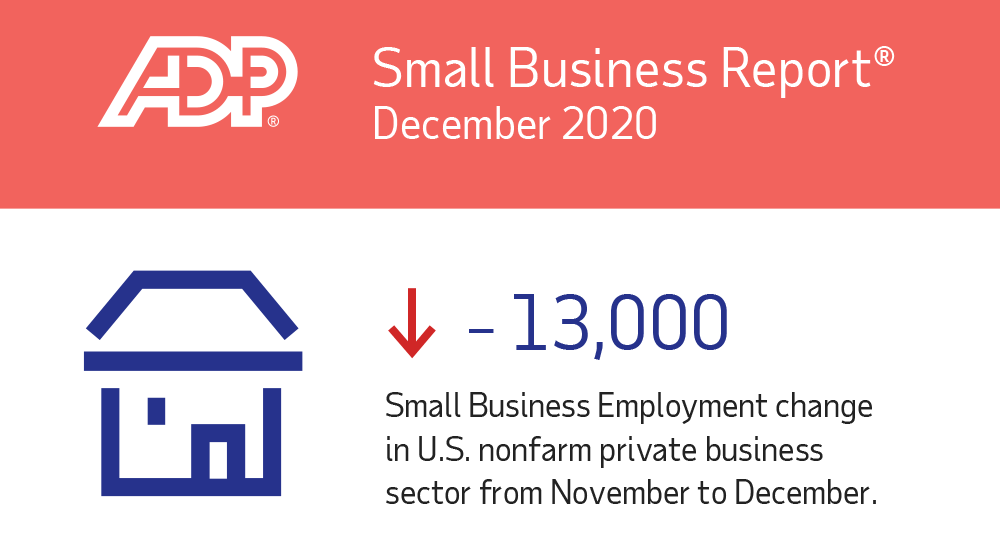 ADP Report: Small Business Jobs Down 13,000 in December