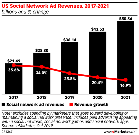 US Social Network Ad Revenue, 2017-2021