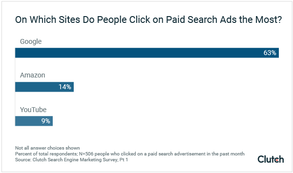 click-on-paid-search-ads-most