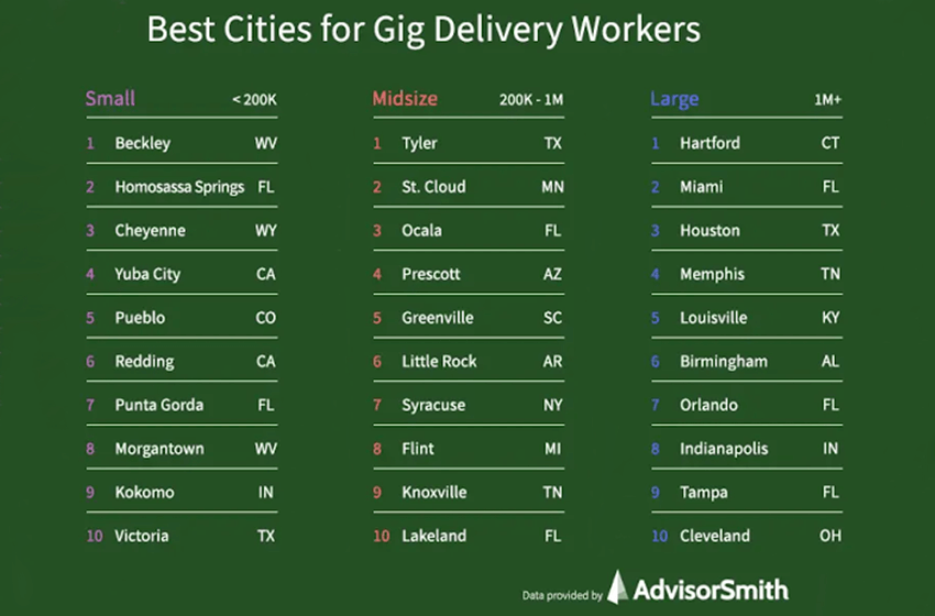 gig delivery workers