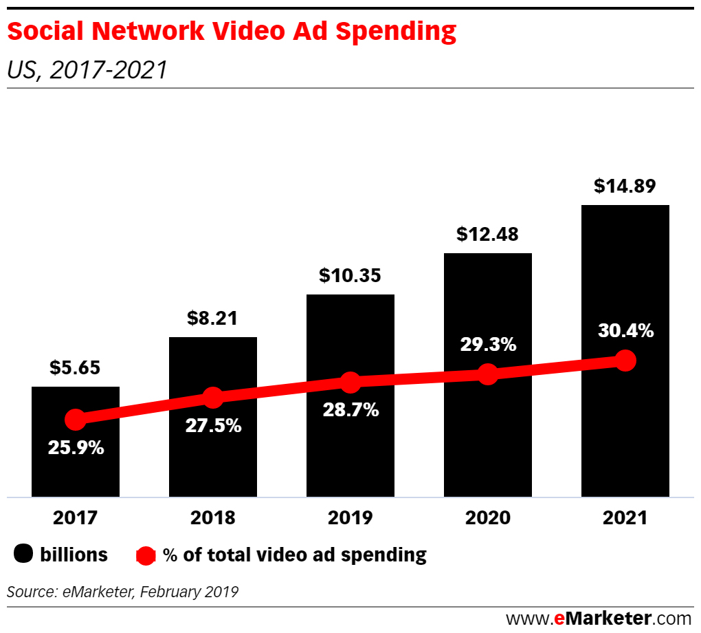 social network video spending
