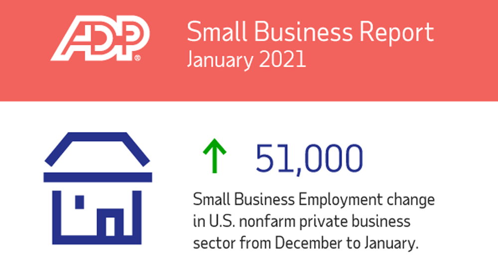 ADP: Small Businesses Add 51,000 Jobs in January