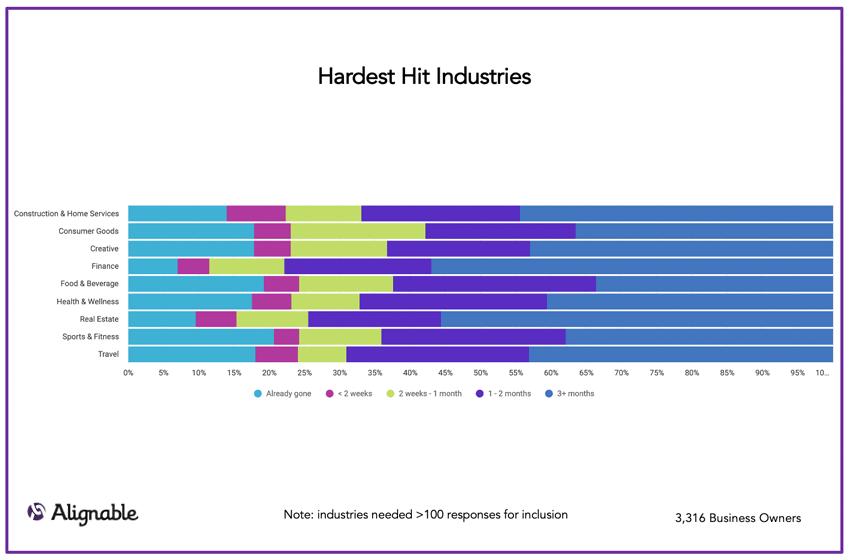 hardest hit industries