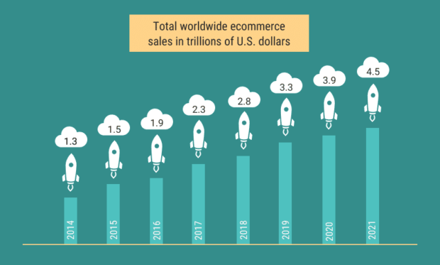 Worldwide Ecommerce Sales