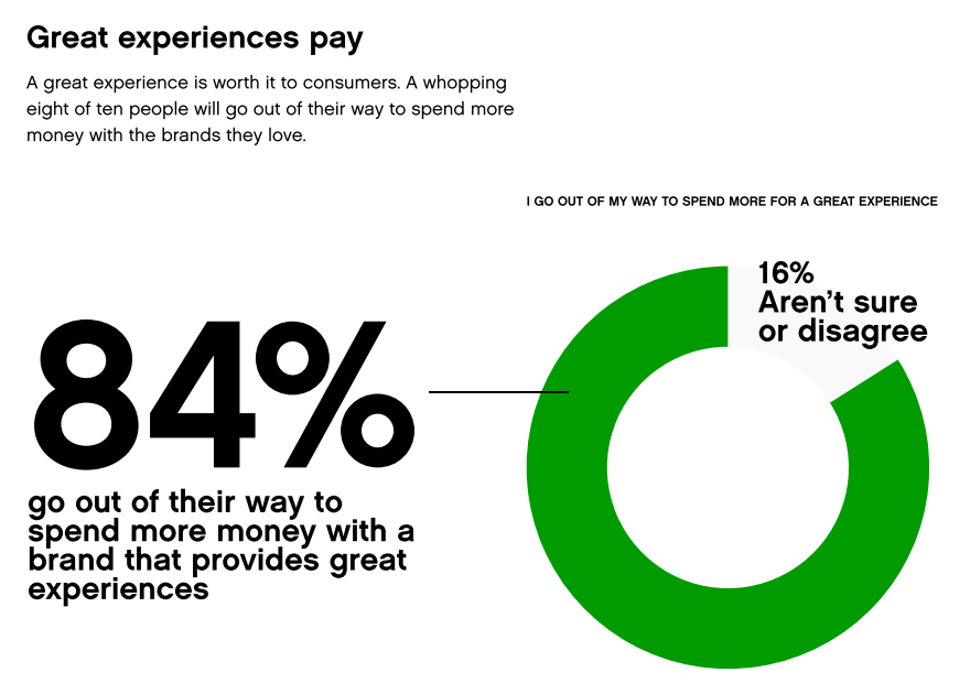 Customer Experience Measurement