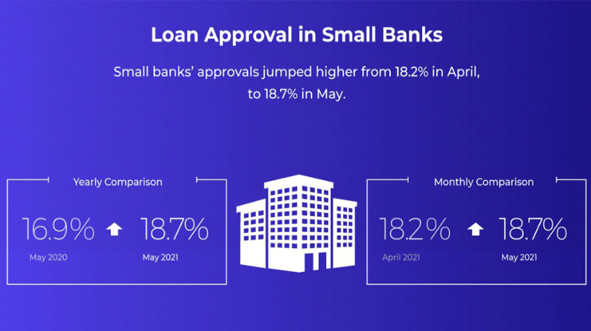 small business loan approval rates increase