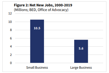 Net new jobs by small businesses