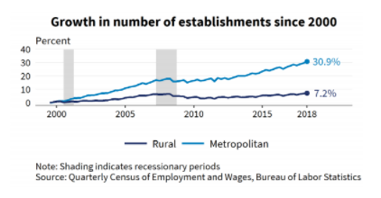 Rural Small Business Growth Statistics