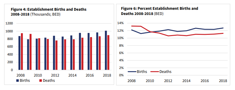 Births and Deaths Small Business Statistics
