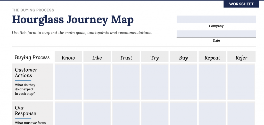 The hourglass journey map from the Ultimate Marketing Engine