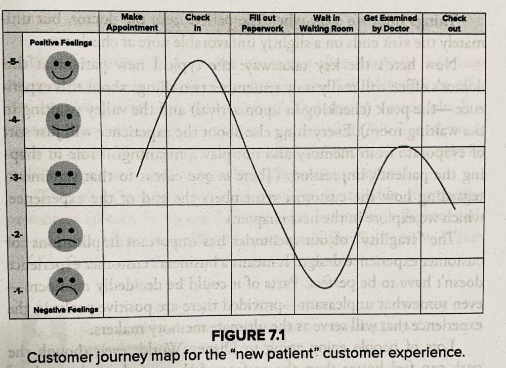 customer journey map from obsessed to impressed book review
